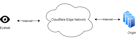 Typical Cloudflare service model: when an eyeball (a browser/mobile/etc) visits an origin (a cloudflare customer), traffic are routed via Internet to Cloudflare edge network first, and Cloudflare handles communication with the origin server from there.