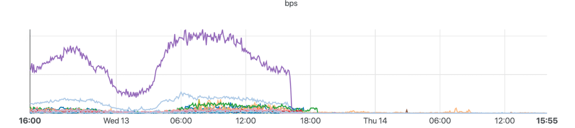 We keep an eye on traffic levels and BGP routing to our edge network, and are able to see which networks carry traffic to and from Uganda and their relative traffic levels. The cutoff is clear in those statistics also. Each colored line is a different network inside Uganda (such as ISPs, mobile providers, etc.)