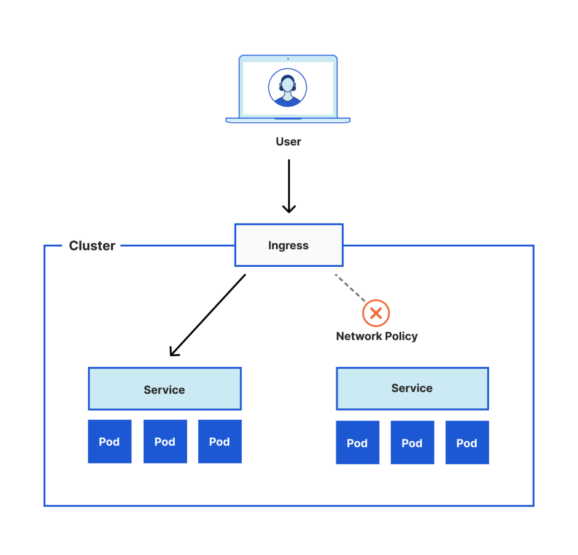 The diagram below shows a simple example of this setup.
