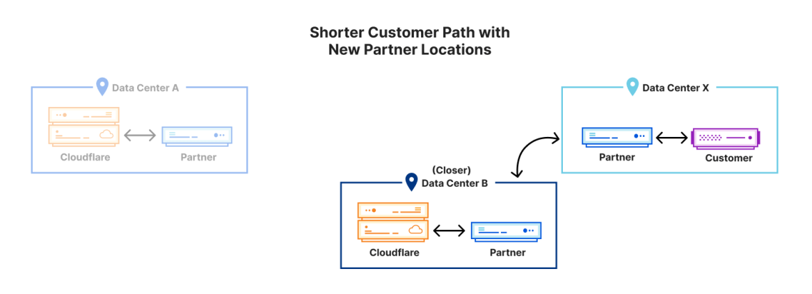 Shorter Customer Path with New Partner Locations