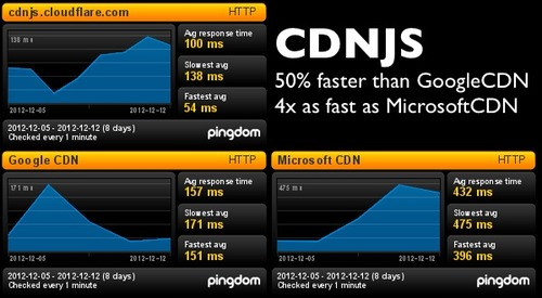 CDN.js based CDN javascript library