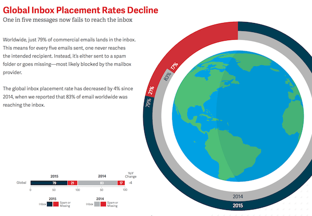 global-inbox-placement-rates