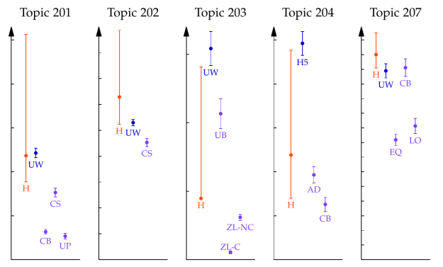 "Number of relevant documents found for five categorization tasks. The vertical scale always starts at zero. Manual review by humans is labeled ""H."" TAR systems analyzed by Grossman and Cormack are ""UW"" and ""H5."" Error bars are 95% confidence intervals."