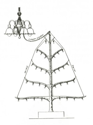 An instructional image for how to power early electric string lights. (From pg. 25 of Glasfax, v. 15, no. 4, Nov. 1983)
