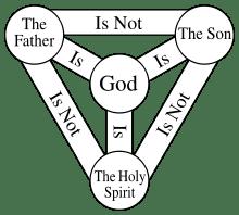 Diagram of trinity