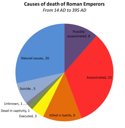 Causes of Death for Roman Emperors