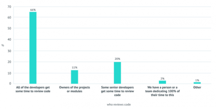 Who gets to review code? Two thirds of companies prefer the all hands on deck approach to code review.