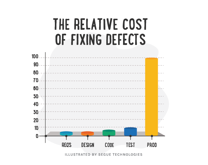 Rising cost of defects