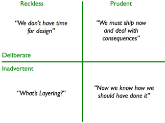 a quadrant that shows the 4 types of technical debt. reckless, prudent, deliberate and inadvertent