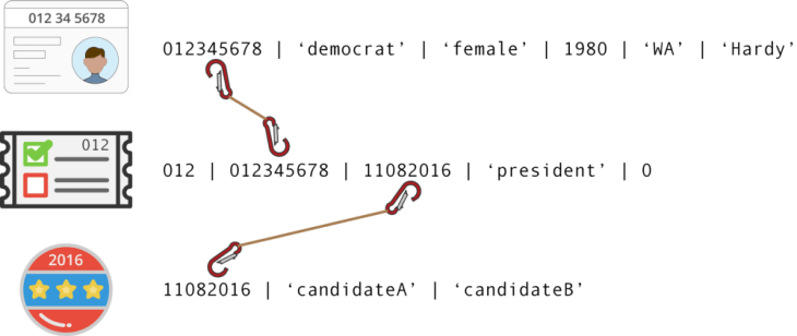 SQL Tables Explained by Voting in an Election – CodeAnalogies Blog