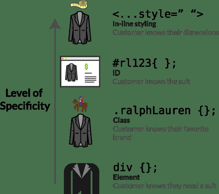 CSSSpecifityDiagram