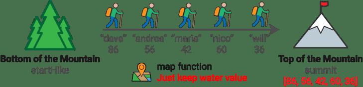 MapFunc2