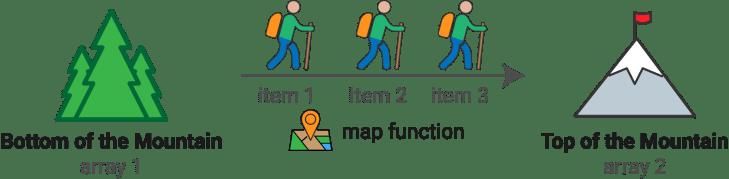 mapfunctionbasics