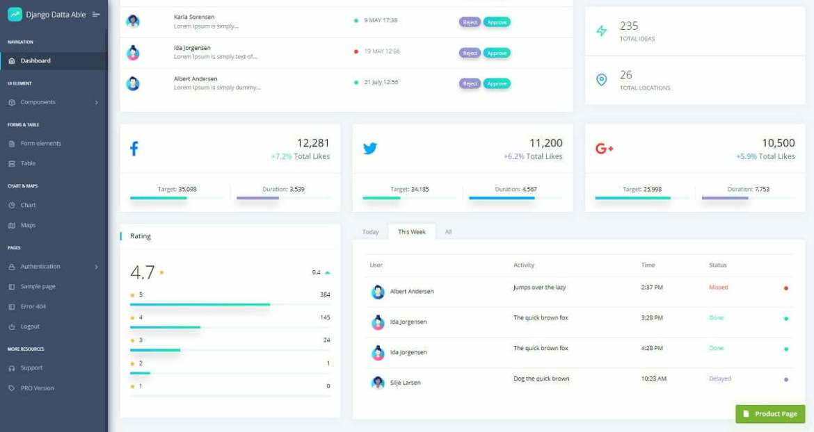 Widgets page of an open-source dashboard crafted with Django and Docker on top of Datta Able design (free version).