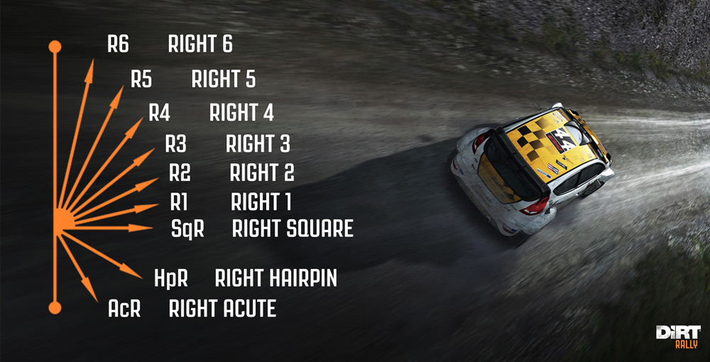 Image result for dirt rally pacenotes