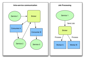 Intra-service vs Job Processing