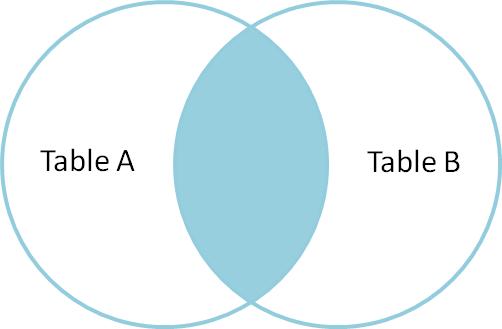 Venn diagram of SQL inner join