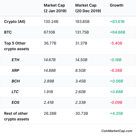 top coins by market cap
