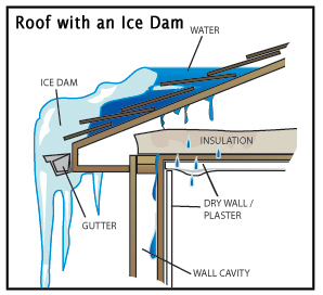 ice dam Simple DIY Ice Dam Prevention for Your Home