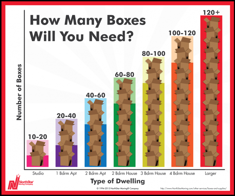 Moving Boxes Calculation