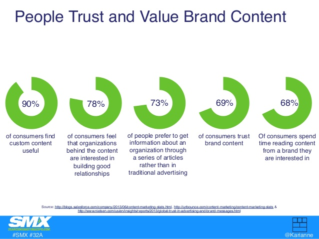 People trust content marketing
