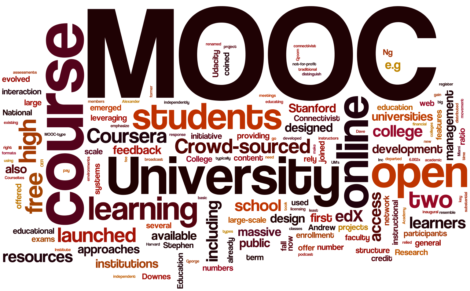 Word cloud from Univ. of Wisconsin