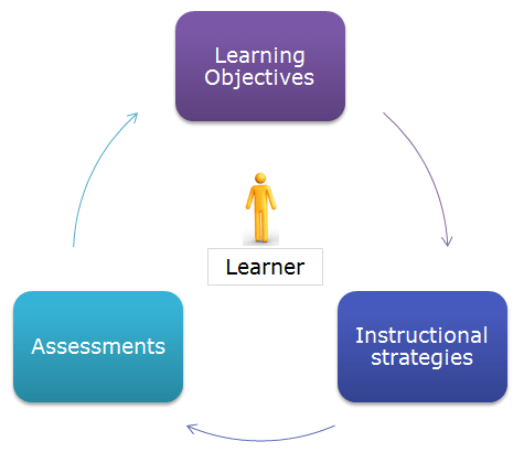 Effective Aligning Of Objectives Assessments Instructional