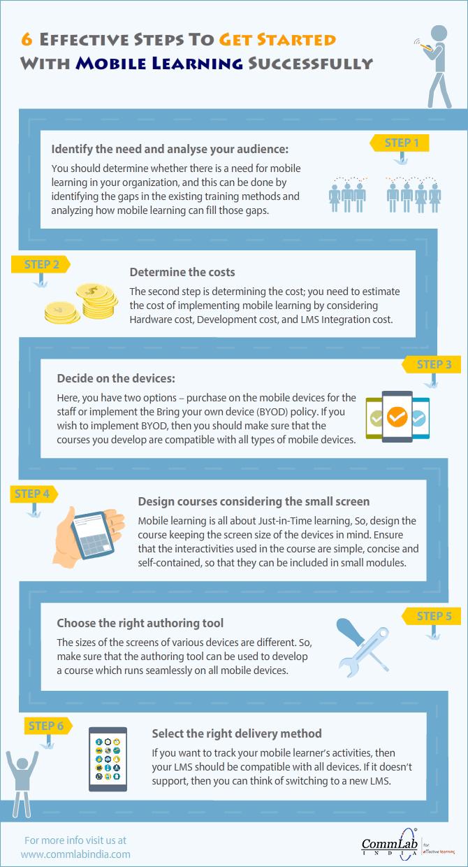 Mobile Learning: 6 étapes pour faire un démarrage réussi - une infographie