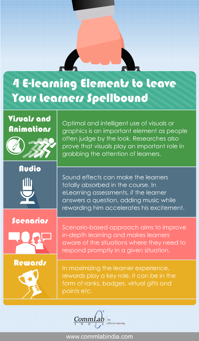 4 E-learning Elements to Leave Your Learners Spellbound - An Infographic