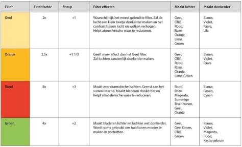 In deze tabel ziet u de belangrijkste functies van de filters.