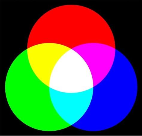 Additieve kleurmenging ontstaat door menging van licht van verschillende kleuren. Wanneer de drie lichtbronnen met de primaire kleuren rood, groen en blauw samenvallen, ontstaat wit licht.