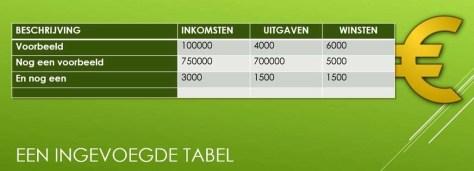 En zo ligt de tabel over het europlaatje heen.