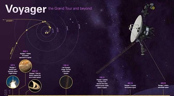 Print je eigen NASA-posters en infographics