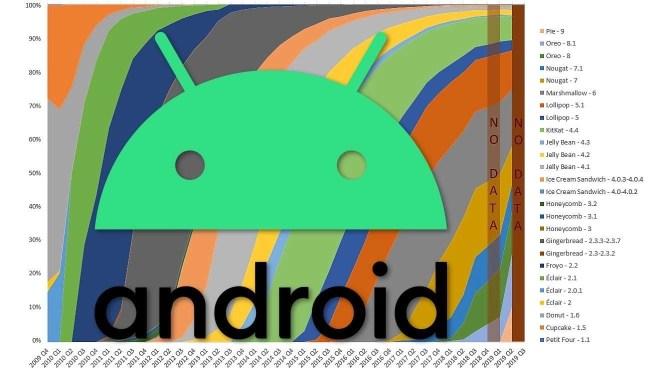 Updaten van Android: hoe en hoe lang?