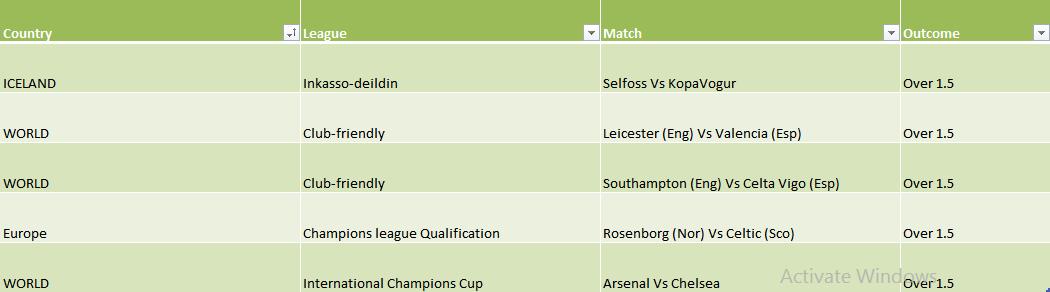 Over 1.5 Football Prediction