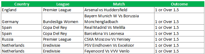 1 or over 1.5 top weekend soccer predictions