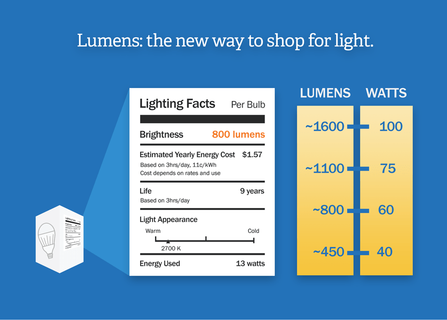 How Many Lumens 100 Watt Light Bulb