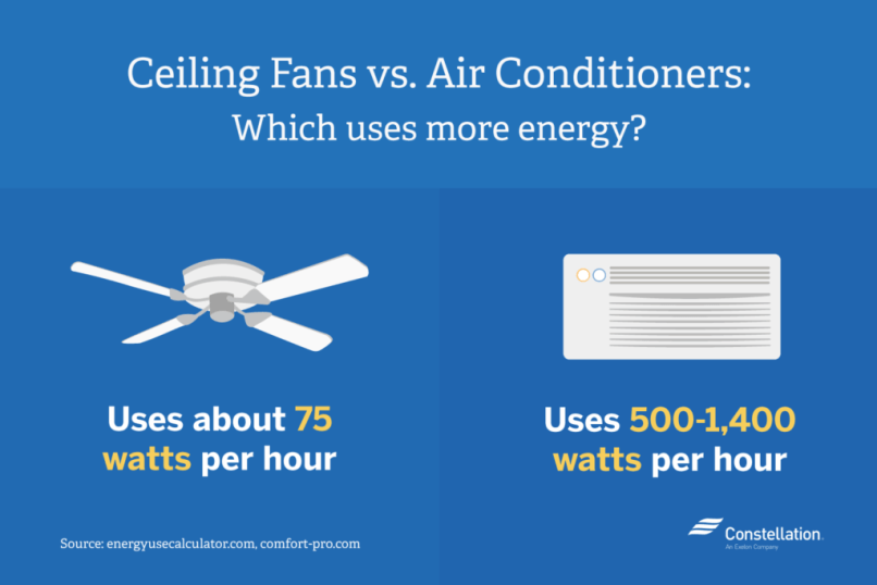 How Much Electricity Does A Ceiling Fan Use In An Hour
