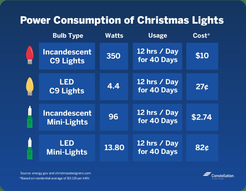Energy Efficient Decorative Lights