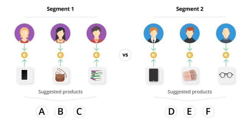 Audience segmentation by interest