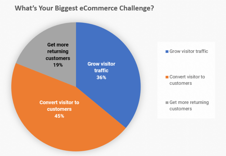 Poll Results Biggest eCommerce Challenge