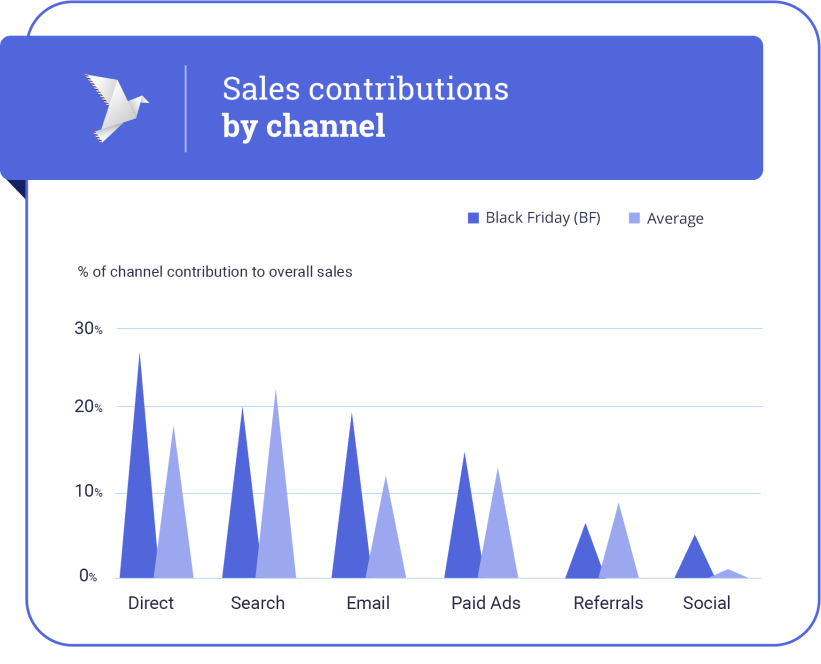 Top channels for Black Friday sales