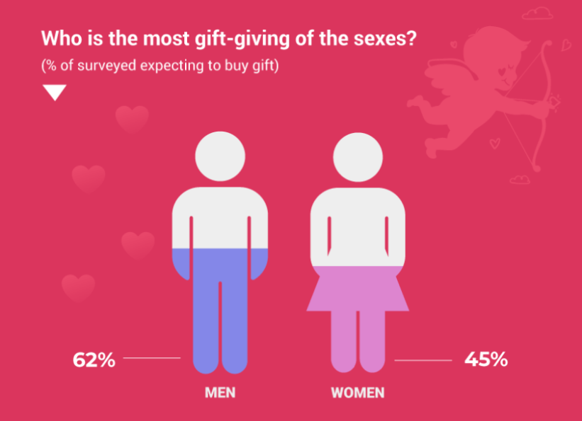 Valentine's Day Statistics - Gender Comparison