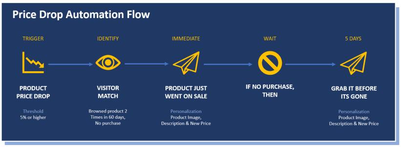 Price Drop Automation Flow
