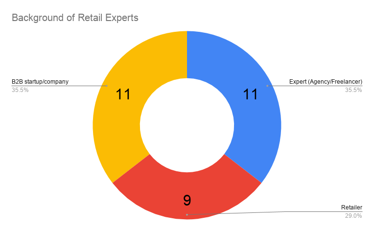 background-of-retail-experts-2020