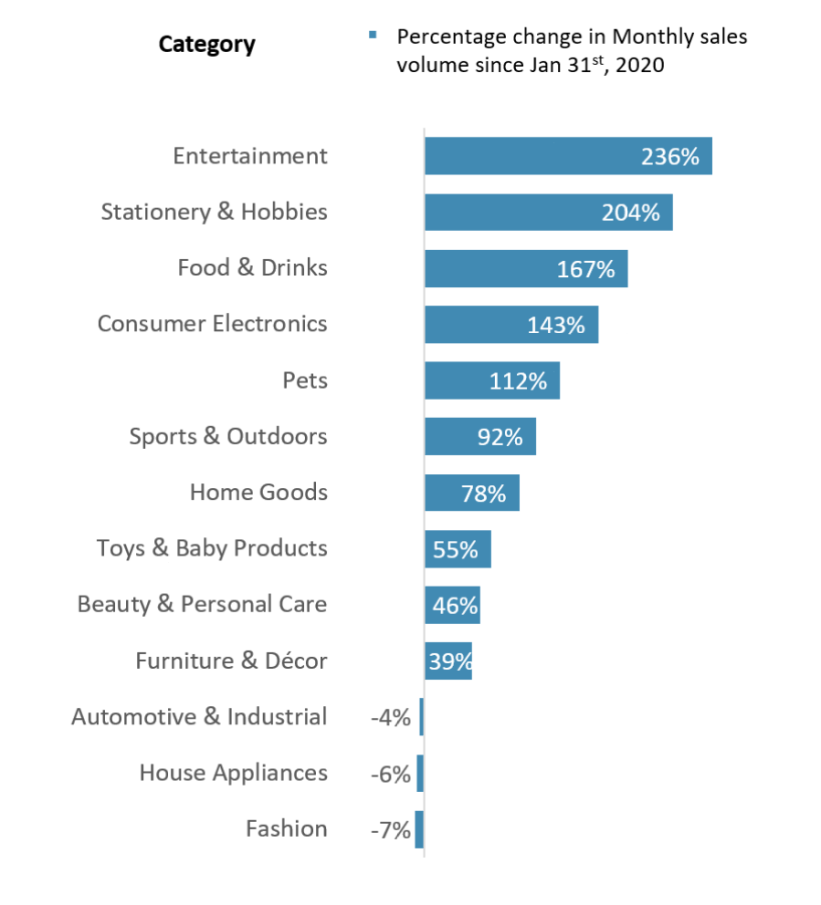 Percent change in eCommerce sales by category