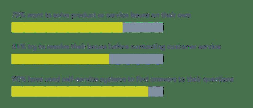 survey on customer preferences