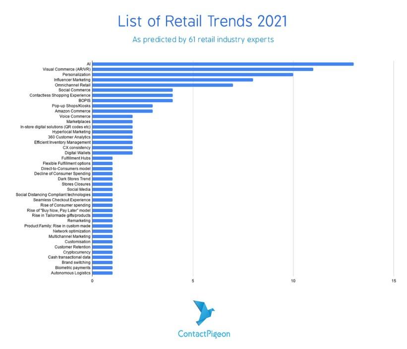 Retail-Trends-2021-List-ContactPigeon-2