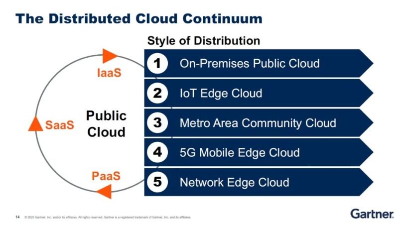 Gartner Trends 2021: Distributed Cloud