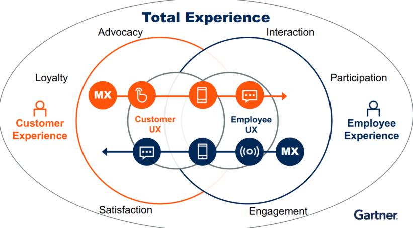 Gartner Trends 2021: Total Experience